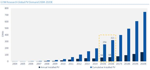 Em gigawats, veja a previsão acumulada até 2020 (azul escuro) e a capacidade instalada no ano (azul claro) Fonte: GTM
