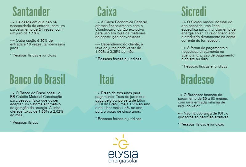 Elysia Energia Solar Porto Alegre Rio Grande do Sul